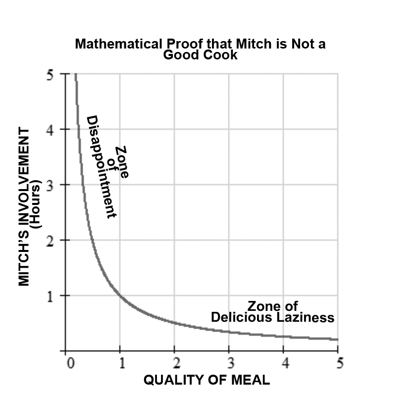 Mathematical Proof that Mitch is Not a Good Cook